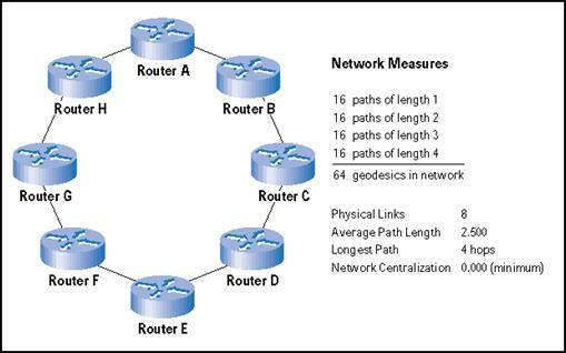 455838a12e65 Routers en una topología de anillo