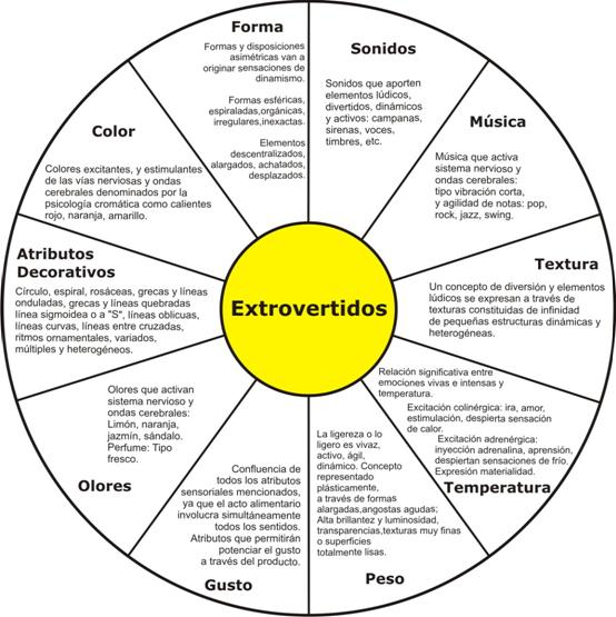 características estánrelacionados con la dimensión de personalidad